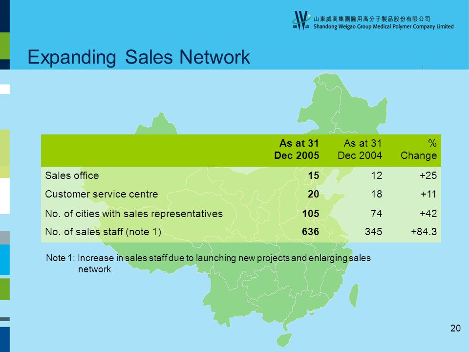 20 Expanding Sales Network As at 31 Dec 2005 As at 31 Dec 2004 % Change Sales office Customer service centre No.
