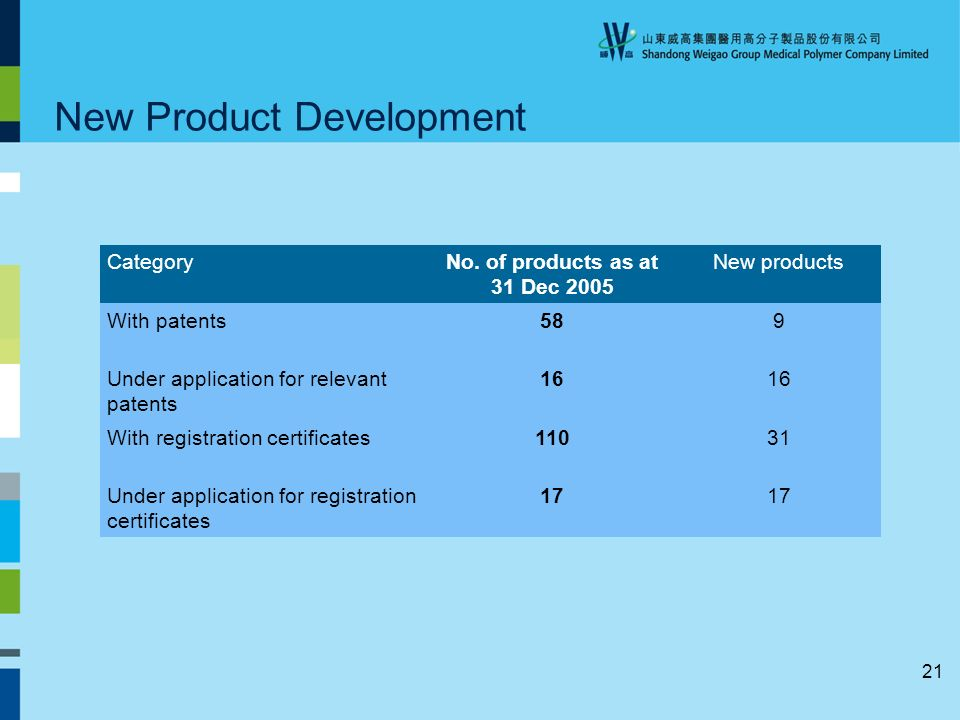 21 New Product Development CategoryNo.
