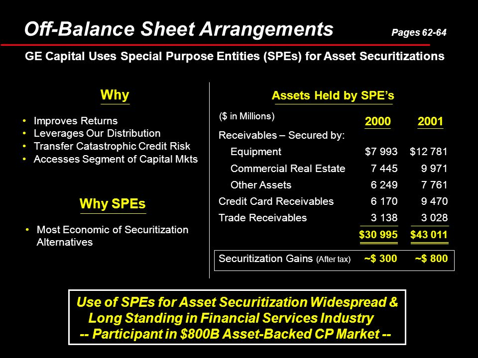 Improves Returns Leverages Our Distribution Transfer Catastrophic Credit Risk Accesses Segment of Capital Mkts Use of SPEs for Asset Securitization Widespread & Long Standing in Financial Services Industry -- Participant in $800B Asset-Backed CP Market -- Why Most Economic of Securitization Alternatives Why SPEs Receivables – Secured by: Equipment$7 993$ Commercial Real Estate Other Assets Credit Card Receivables Trade Receivables $30 995$ Securitization Gains (After tax) ~$ 300~$ Assets Held by SPEs ($ in Millions) Off-Balance Sheet Arrangements Pages GE Capital Uses Special Purpose Entities (SPEs) for Asset Securitizations