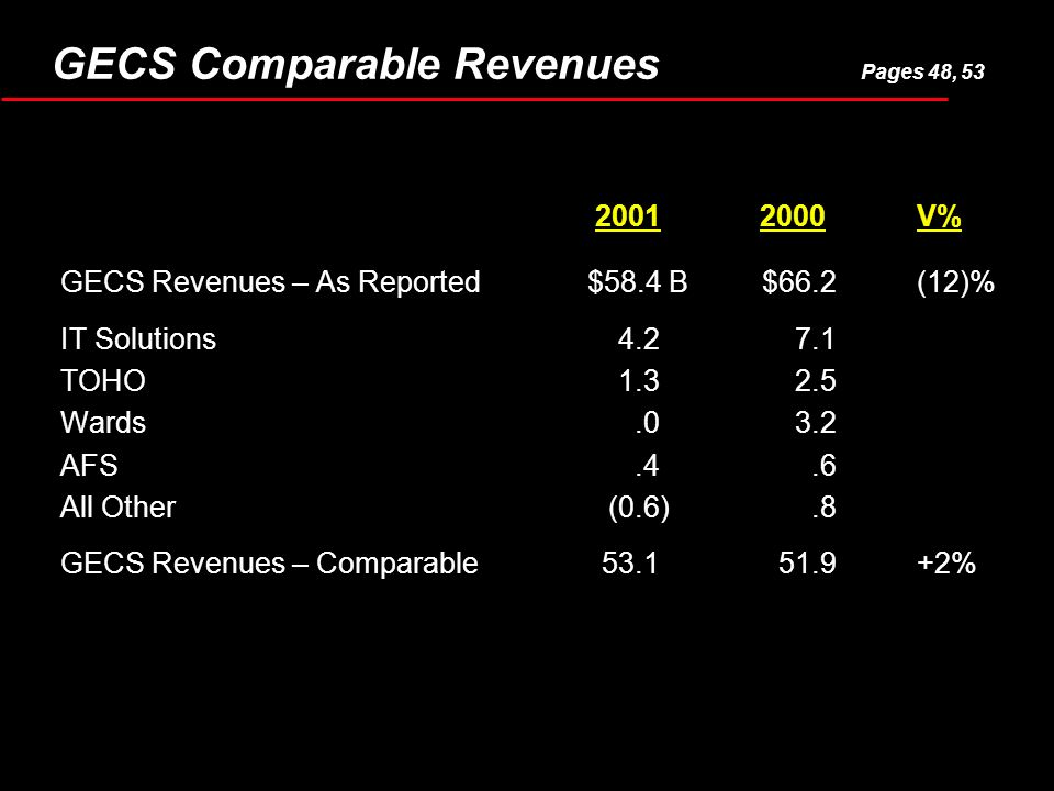 V% GECS Revenues – As Reported$58.4 B$66.2(12)% IT Solutions TOHO Wards.03.2 AFS.4.6 All Other(0.6).8 GECS Revenues – Comparable % GECS Comparable Revenues Pages 48, 53