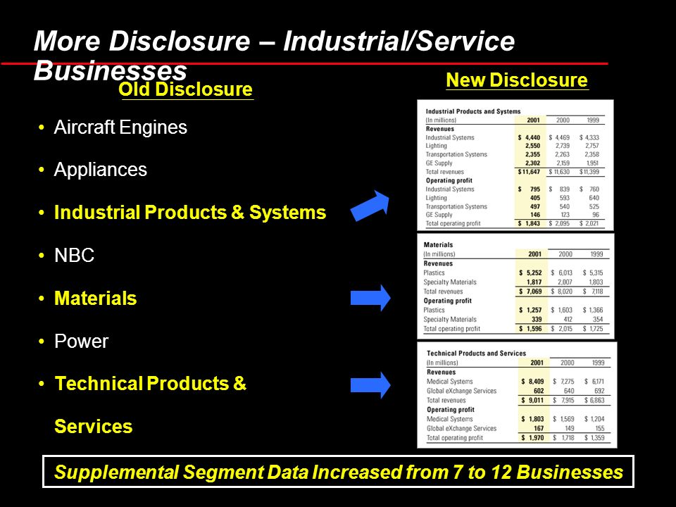 Supplemental Segment Data Increased from 7 to 12 Businesses Aircraft Engines Appliances Industrial Products & Systems NBC Materials Power Technical Products & Services Old Disclosure New Disclosure More Disclosure – Industrial/Service Businesses