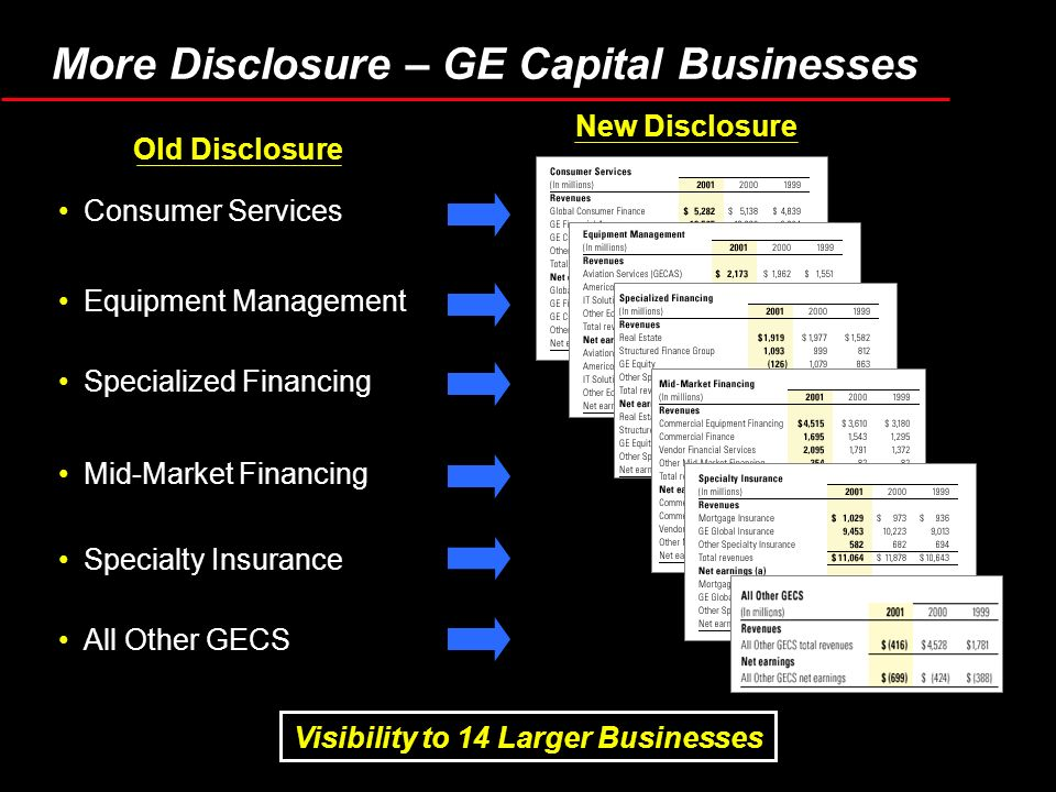 Visibility to 14 Larger Businesses More Disclosure – GE Capital Businesses Consumer Services Specialty Insurance Old Disclosure New Disclosure Equipment Management Mid-Market Financing Specialized Financing All Other GECS
