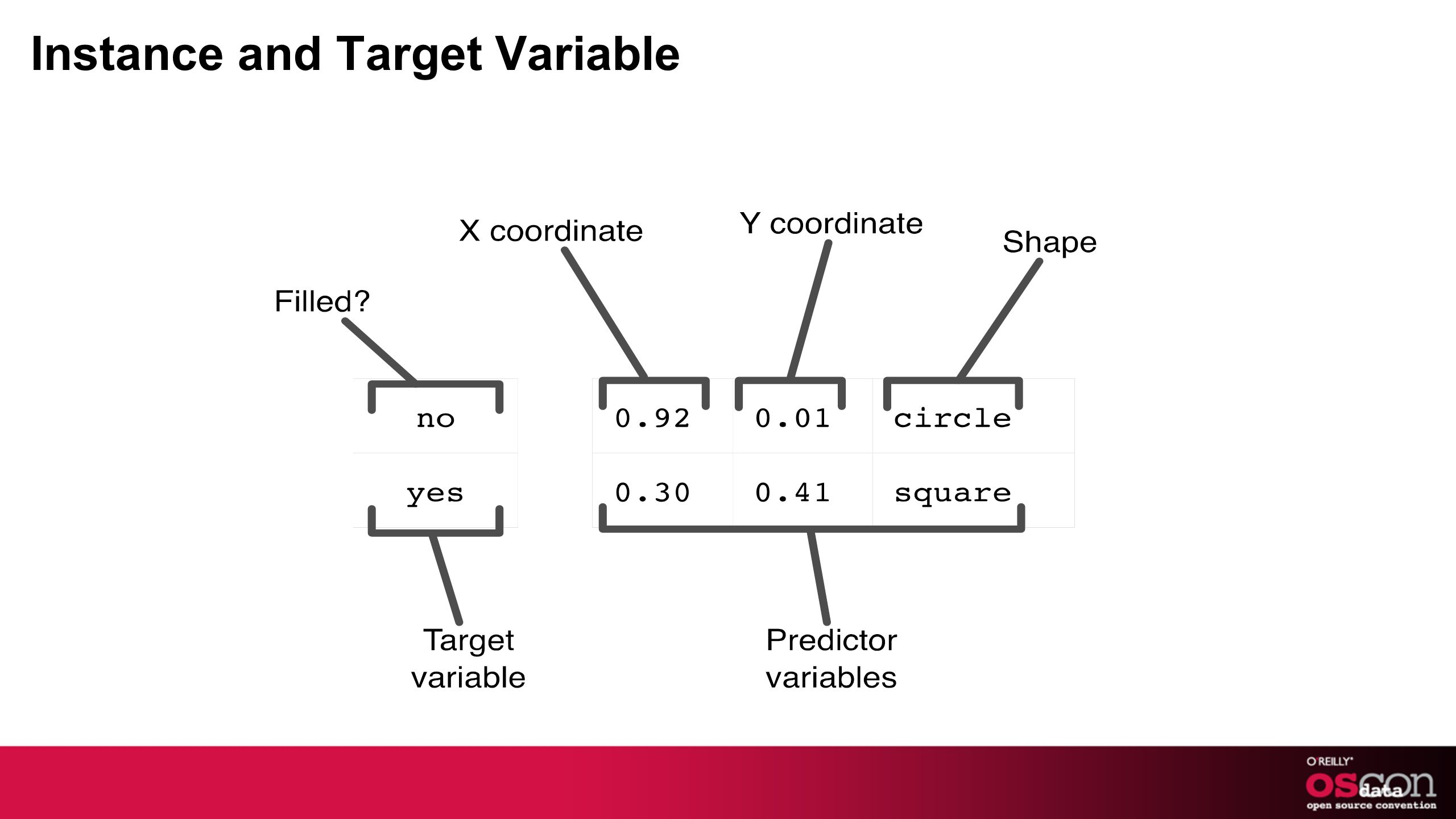 Instance and Target Variable