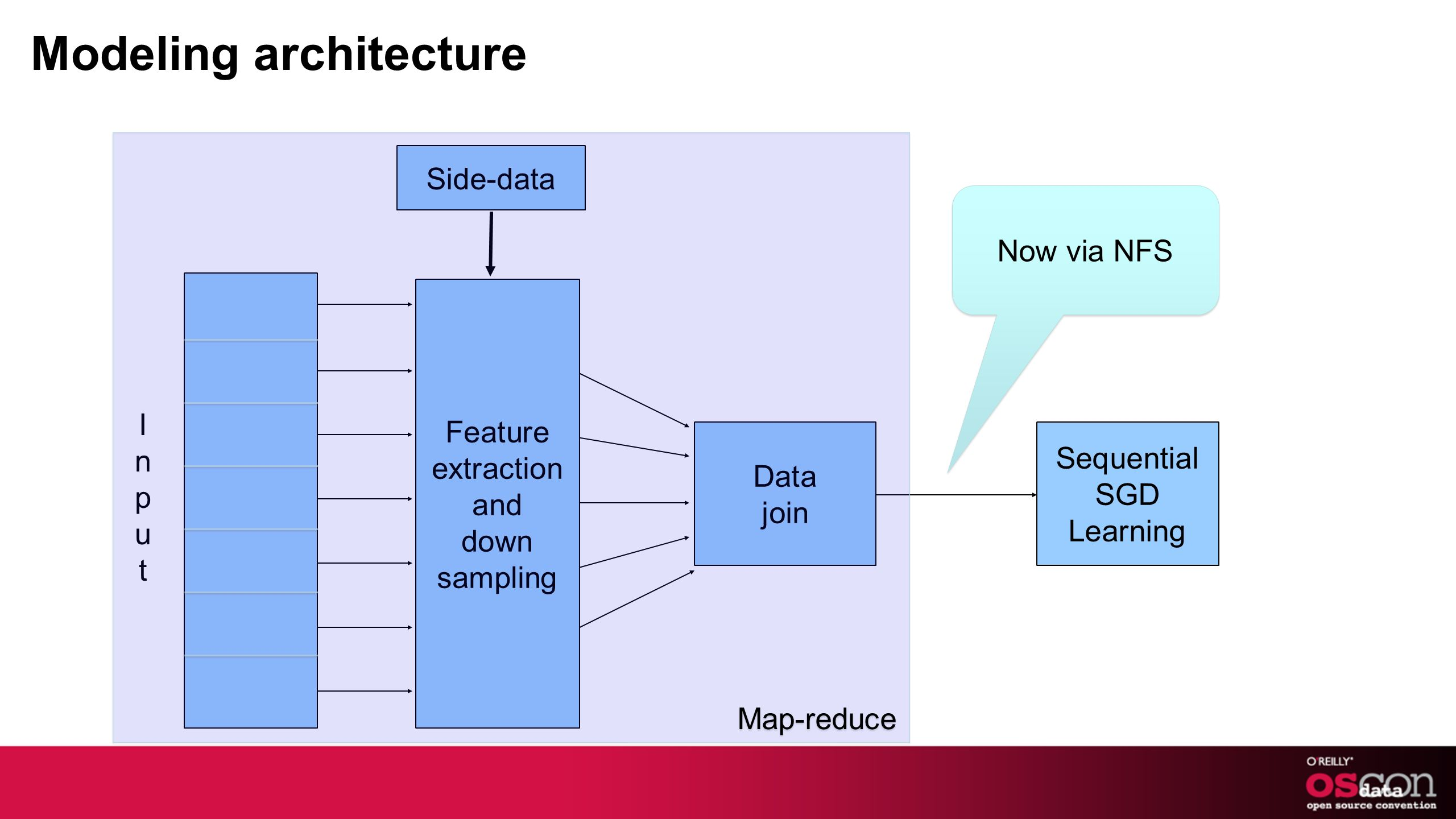 Modeling architecture Feature extraction and down sampling InputInput Side-data Data join Sequential SGD Learning Map-reduce Now via NFS