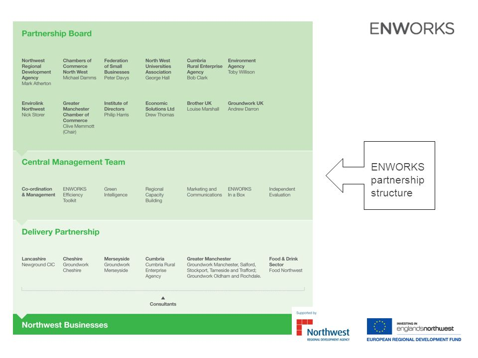 ENWORKS partnership structure