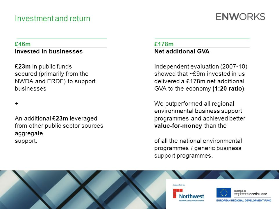 Investment and return £46m£178m Invested in businessesNet additional GVA £23m in public fundsIndependent evaluation (2007-10) secured (primarily from the showed that ~£9m invested in us NWDA and ERDF) to support delivered a £178m net additional businessesGVA to the economy (1:20 ratio).