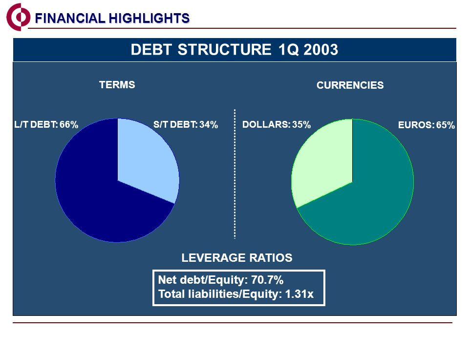 FINANCIAL HIGHLIGHTS FINANCIAL HIGHLIGHTS TERMS CURRENCIES Net debt/Equity: 70.7% Total liabilities/Equity: 1.31x LEVERAGE RATIOS S/T DEBT: 34% L/T DEBT: 66%DOLLARS: 35% EUROS: 65% DEBT STRUCTURE 1Q 2003