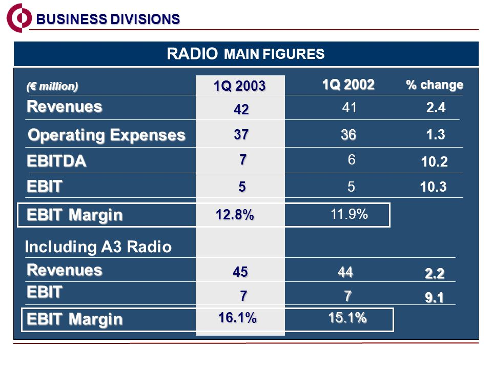 Including A3 Radio Revenues EBITDA EBIT EBIT Margin ( million) 1Q 2002 % change 2.4 EBIT EBIT Margin 16.1% % 7 5 1Q % Revenues % BUSINESS DIVISIONS BUSINESS DIVISIONS Operating Expenses RADIO MAIN FIGURES