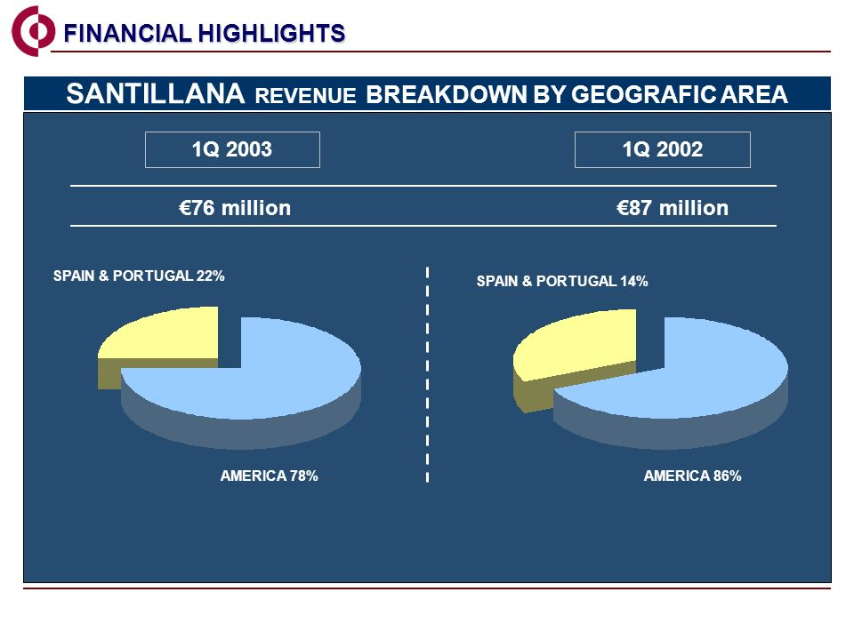 1Q 2003 AMERICA 78% 1Q million 87 million SPAIN & PORTUGAL 22% FINANCIAL HIGHLIGHTS FINANCIAL HIGHLIGHTS AMERICA 86% SPAIN & PORTUGAL 14% SANTILLANA REVENUE BREAKDOWN BY GEOGRAFIC AREA