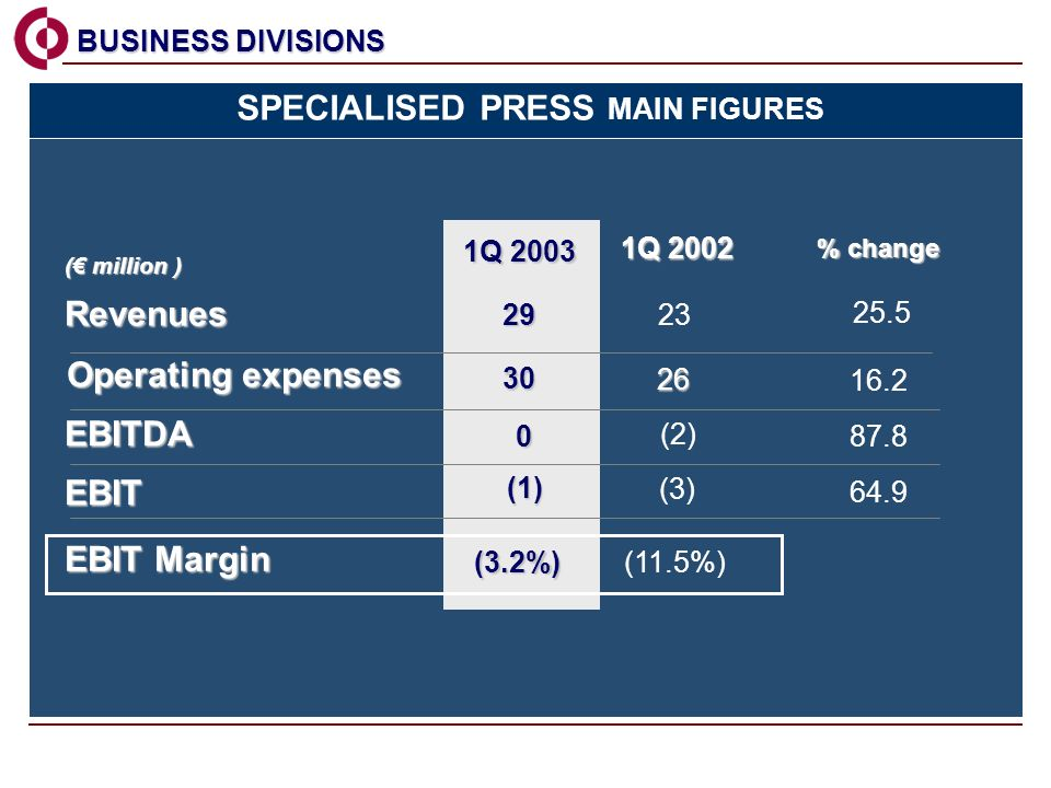 1Q 2002 % change 1Q 2003 Revenues EBIT EBIT Margin 23 (3) (11.5%) ( million ) (1) (3.2%) 64.9 EBITDA 0 (2) 87.8 BUSINESS DIVISIONS BUSINESS DIVISIONS Operating expenses SPECIALISED PRESS MAIN FIGURES