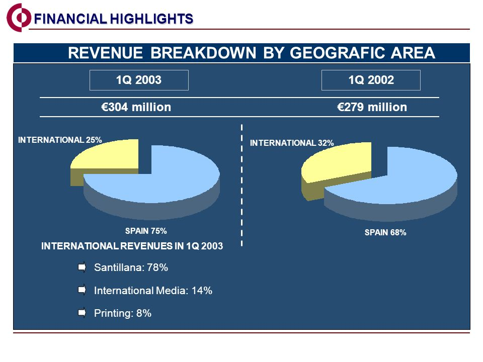1Q 2003 SPAIN 75% 1Q million279 million INTERNATIONAL REVENUES IN 1Q 2003 INTERNATIONAL 25% Santillana: 78% International Media: 14% Printing: 8% FINANCIAL HIGHLIGHTS FINANCIAL HIGHLIGHTS SPAIN 68% INTERNATIONAL 32% REVENUE BREAKDOWN BY GEOGRAFIC AREA