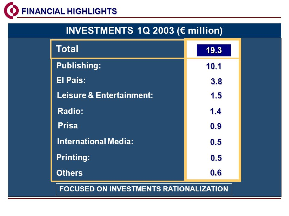 Publishing: El País: Printing: Radio: Total Prisa Leisure & Entertainment: FINANCIAL HIGHLIGHTS FINANCIAL HIGHLIGHTS FOCUSED ON INVESTMENTS RATIONALIZATION Others 0.6 INVESTMENTS 1Q 2003 ( million) International Media: 0.5