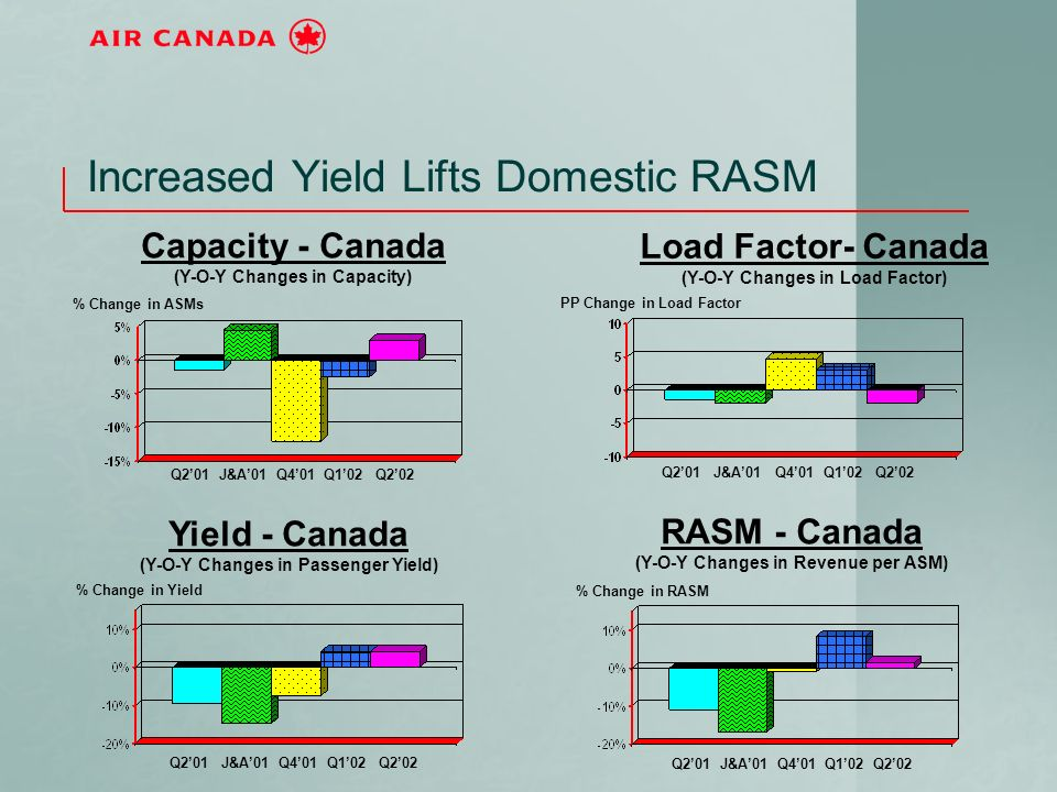 Increased Yield Lifts Domestic RASM Q201 J&A01 Q401 Q102 Q202 Capacity - Canada (Y-O-Y Changes in Capacity) % Change in ASMs Yield - Canada (Y-O-Y Changes in Passenger Yield) RASM - Canada (Y-O-Y Changes in Revenue per ASM) Load Factor- Canada (Y-O-Y Changes in Load Factor) % Change in RASM PP Change in Load Factor % Change in Yield Q201 J&A01 Q401 Q102 Q202