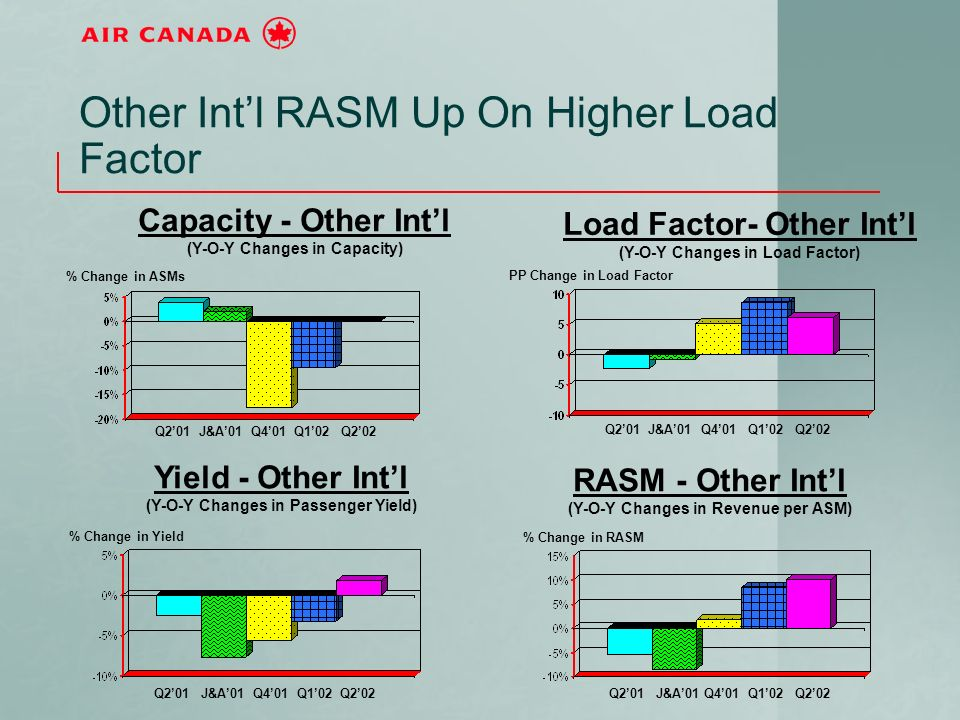 Other Intl RASM Up On Higher Load Factor Q201 J&A01 Q401 Q102 Q202 Capacity - Other Intl (Y-O-Y Changes in Capacity) % Change in ASMs Yield - Other Intl (Y-O-Y Changes in Passenger Yield) RASM - Other Intl (Y-O-Y Changes in Revenue per ASM) Load Factor- Other Intl (Y-O-Y Changes in Load Factor) % Change in RASM PP Change in Load Factor % Change in Yield Q201 J&A01 Q401 Q102 Q202