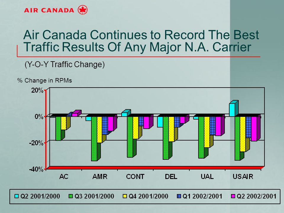 Air Canada Continues to Record The Best Traffic Results Of Any Major N.A.