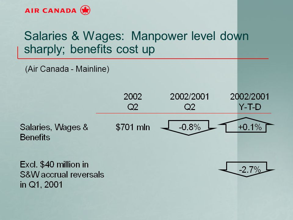 Salaries & Wages: Manpower level down sharply; benefits cost up (Air Canada - Mainline)