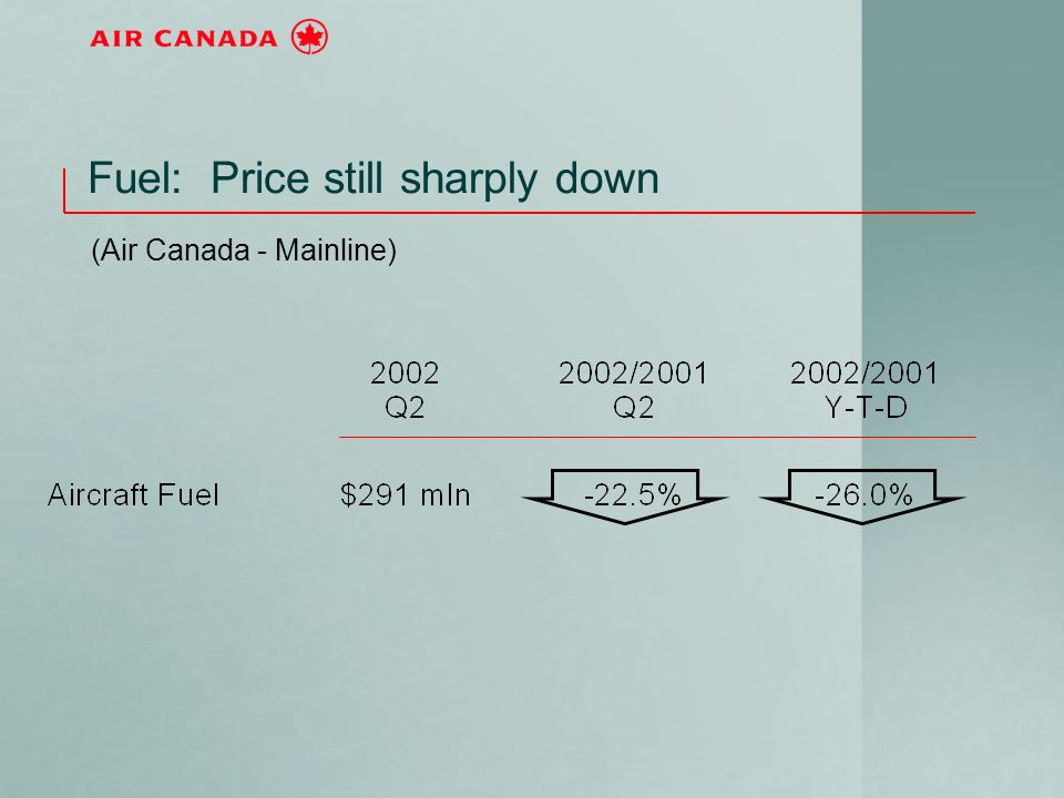 Fuel: Price still sharply down (Air Canada - Mainline)