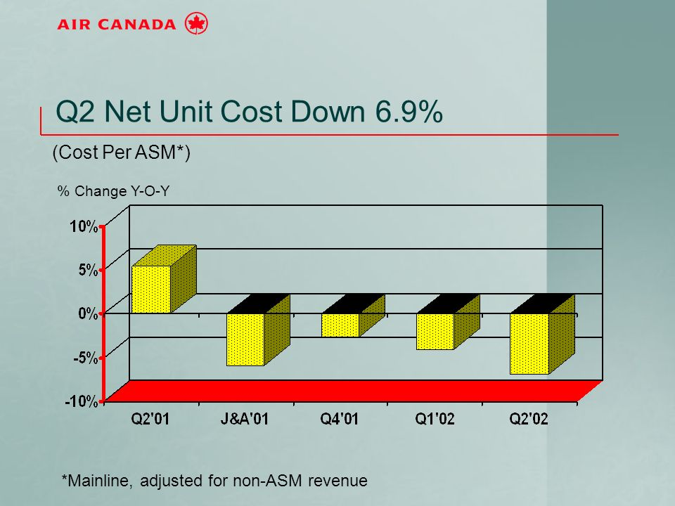 Q2 Net Unit Cost Down 6.9% (Cost Per ASM*) *Mainline, adjusted for non-ASM revenue % Change Y-O-Y