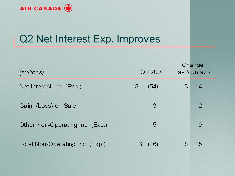 Q2 Net Interest Exp. Improves