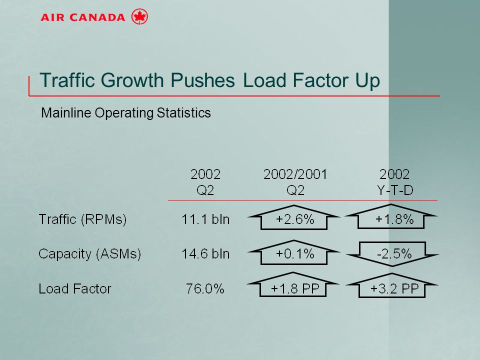Traffic Growth Pushes Load Factor Up Mainline Operating Statistics