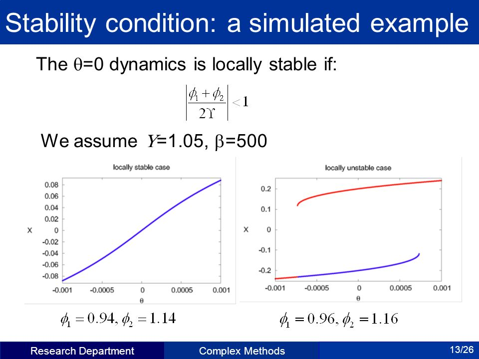 Research DepartmentComplex Methods 13/26 Stability condition: a simulated example The =0 dynamics is locally stable if: We assume =1.05, =500