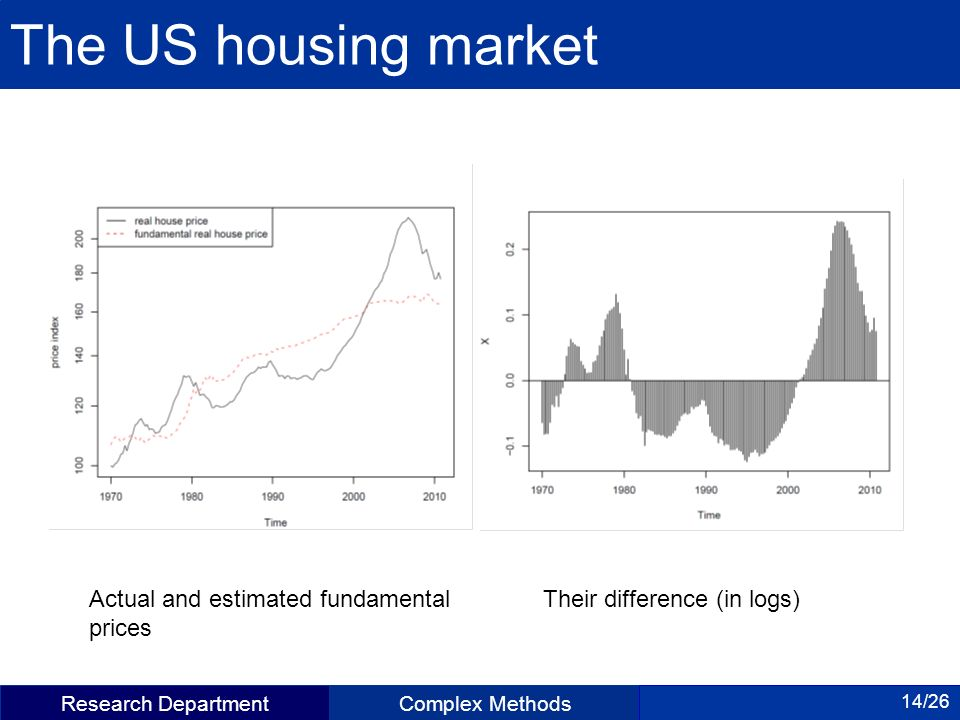 Research DepartmentComplex Methods 14/26 The US housing market Actual and estimated fundamental prices Their difference (in logs)
