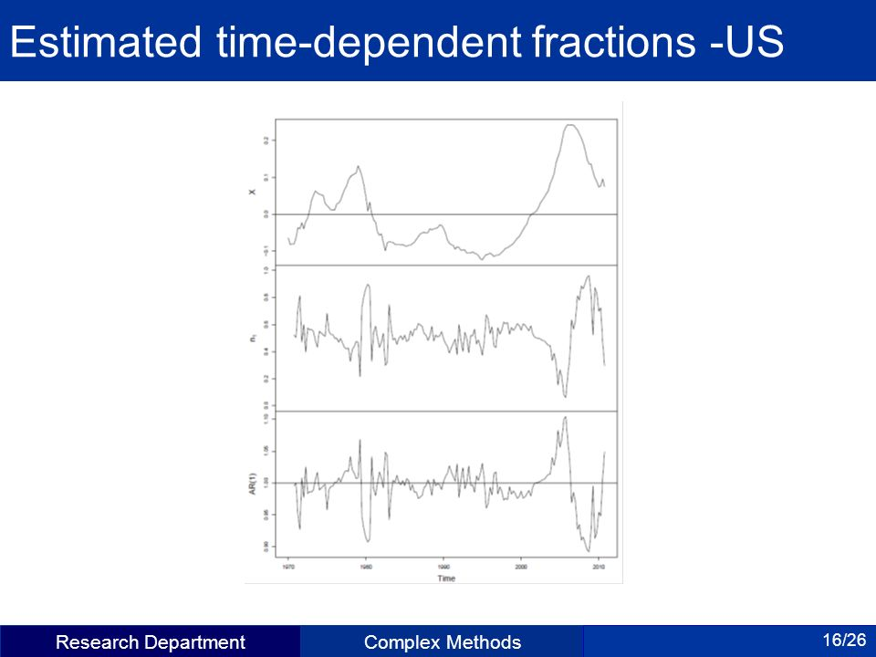 Research DepartmentComplex Methods 16/26 Estimated time-dependent fractions -US