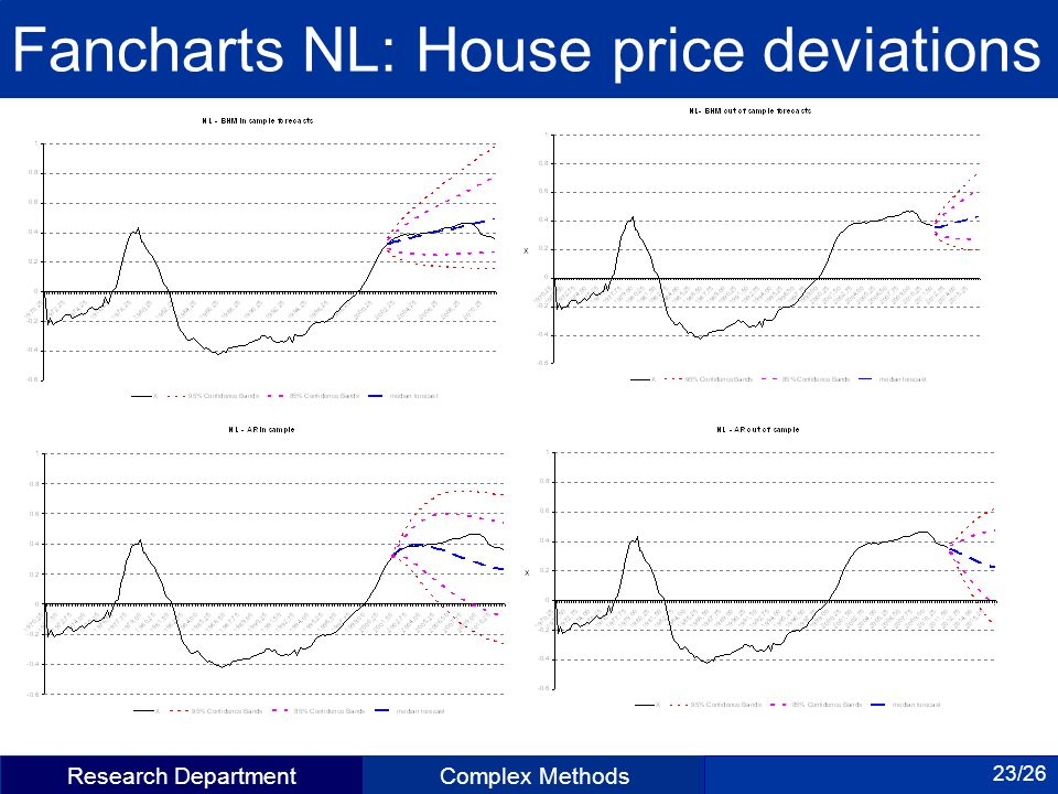 Research DepartmentComplex Methods 23/26 Fancharts NL: House price deviations