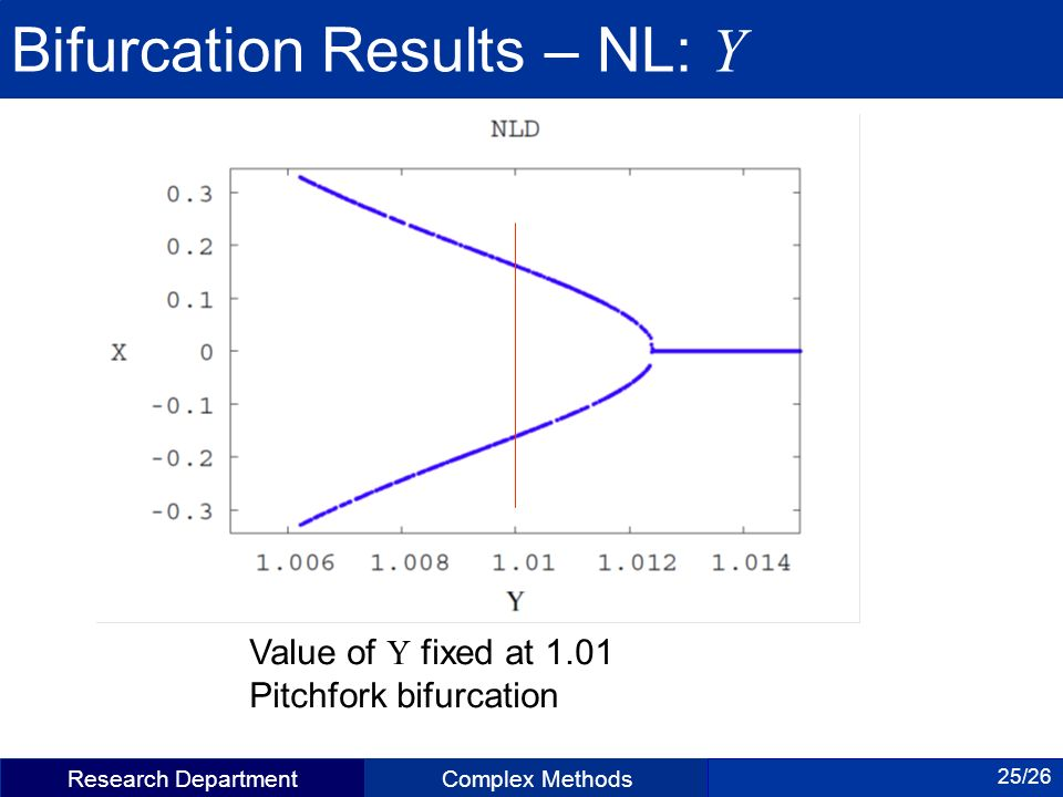 Research DepartmentComplex Methods 25/26 Bifurcation Results – NL: Y Value of fixed at 1.01 Pitchfork bifurcation