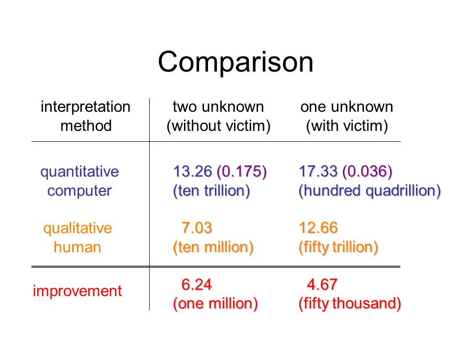 Comparison two unknown (without victim) one unknown (with victim) quantitative computer qualitative human improvement (0.175) (ten trillion) (ten million) (one million) (0.036) (hundred quadrillion) (fifty trillion) (fifty thousand) interpretation method