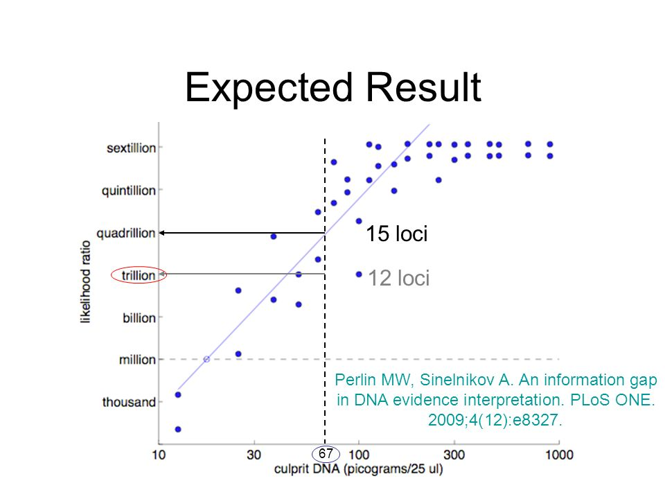 Expected Result 15 loci 12 loci 67 Perlin MW, Sinelnikov A.