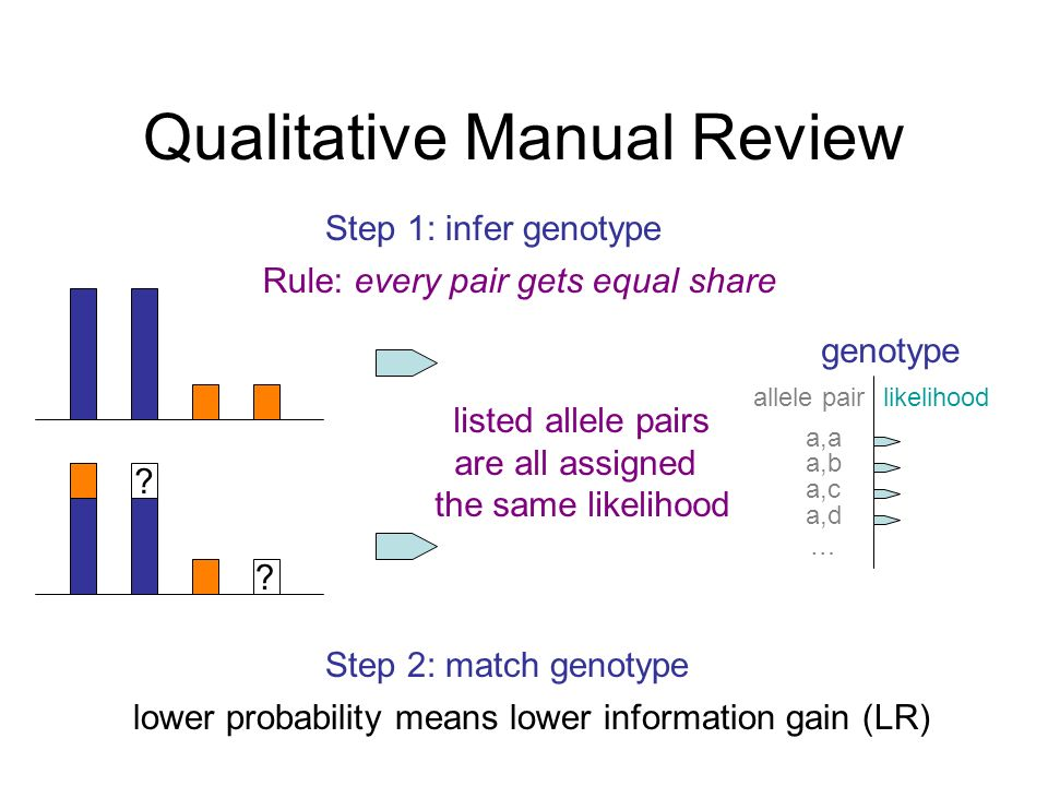 Qualitative Manual Review Step 1: infer genotype Rule: every pair gets equal share listed allele pairs are all assigned the same likelihood .
