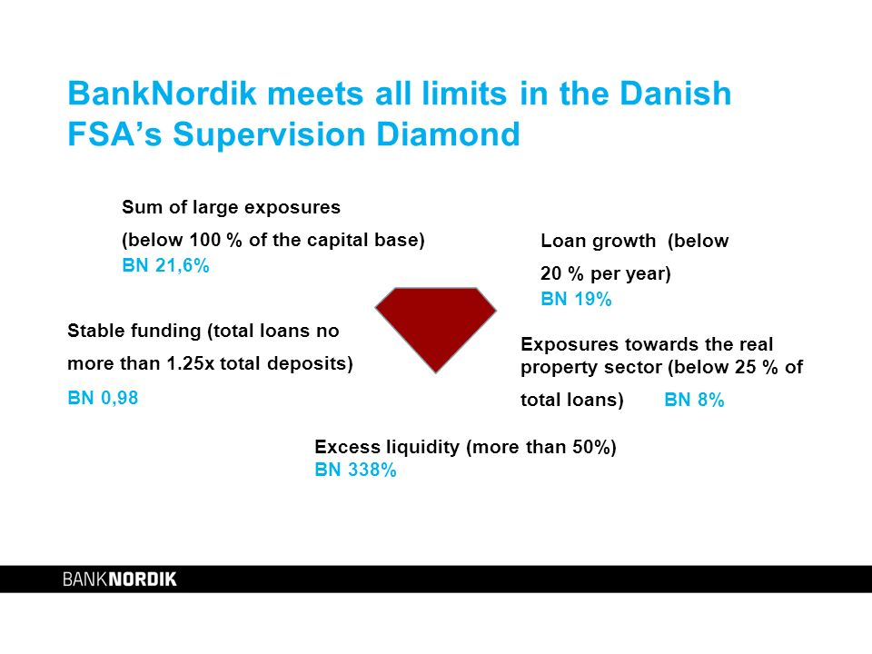 BankNordik meets all limits in the Danish FSAs Supervision Diamond Sum of large exposures (below 100 % of the capital base) BN 21,6% Loan growth (below 20 % per year) BN 19% Stable funding (total loans no more than 1.25x total deposits) BN 0,98 Excess liquidity (more than 50%) BN 338% Exposures towards the real property sector (below 25 % of total loans) BN 8%