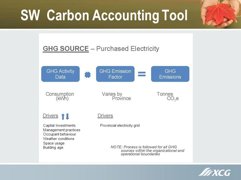 SW Carbon Accounting Tool Capital Investments Management practices Occupant behaviour Weather conditions Space usage Building age Provincial electricity grid