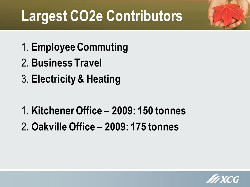 Largest CO2e Contributors 1. Employee Commuting 2.
