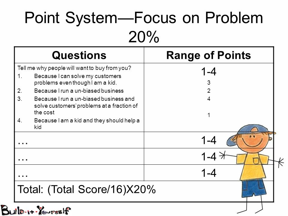 Point SystemFocus on Problem 20% QuestionsRange of Points Tell me why people will want to buy from you.