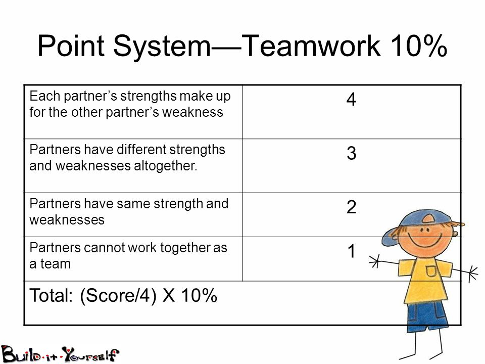 Point SystemTeamwork 10% Each partners strengths make up for the other partners weakness 4 Partners have different strengths and weaknesses altogether.