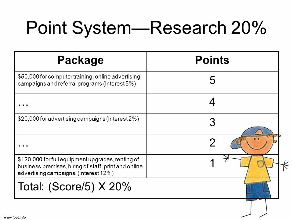 Point SystemResearch 20% PackagePoints $50,000 for computer training, online advertising campaigns and referral programs (Interest 5%) 5 …4 $20,000 for advertising campaigns (Interest 2%) 3 …2 $120,000 for full equipment upgrades, renting of business premises, hiring of staff, print and online advertising campaigns.