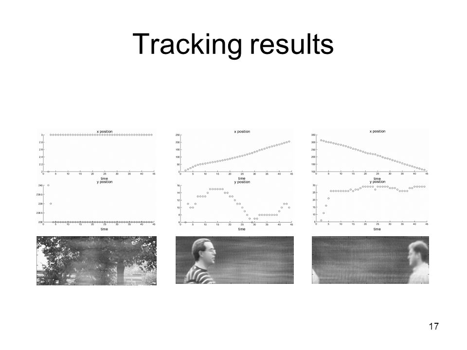 17 Tracking results