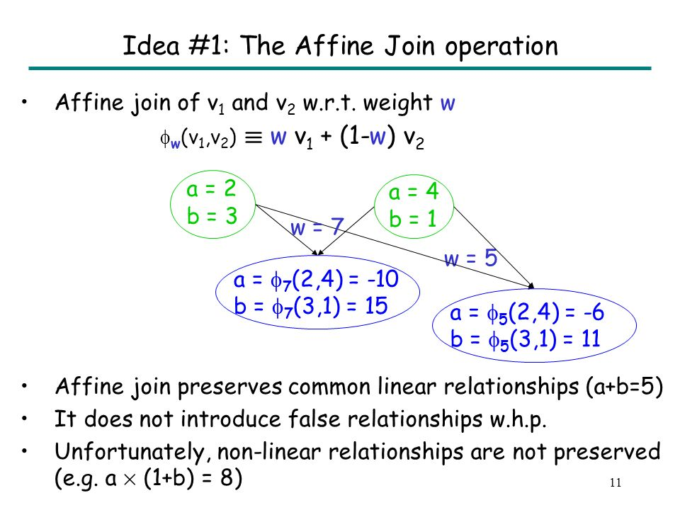 10 Idea #1: The Affine Join operation w = 7 a = 2 b = 3 a = 4 b = 1 a = 7 (2,4) = -10 b = 7 (3,1) = 15 Affine join of v 1 and v 2 w.r.t.