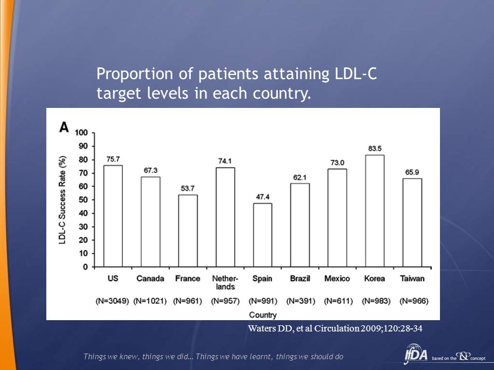 Proportion of patients attaining LDL-C target levels in each country.