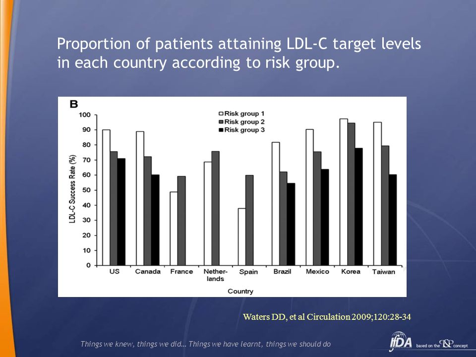 Things we knew, things we did… Things we have learnt, things we should do Proportion of patients attaining LDL-C target levels in each country according to risk group.
