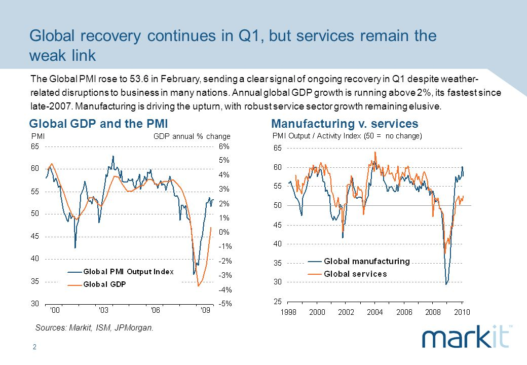 2 Global recovery continues in Q1, but services remain the weak link Sources: Markit, ISM, JPMorgan.