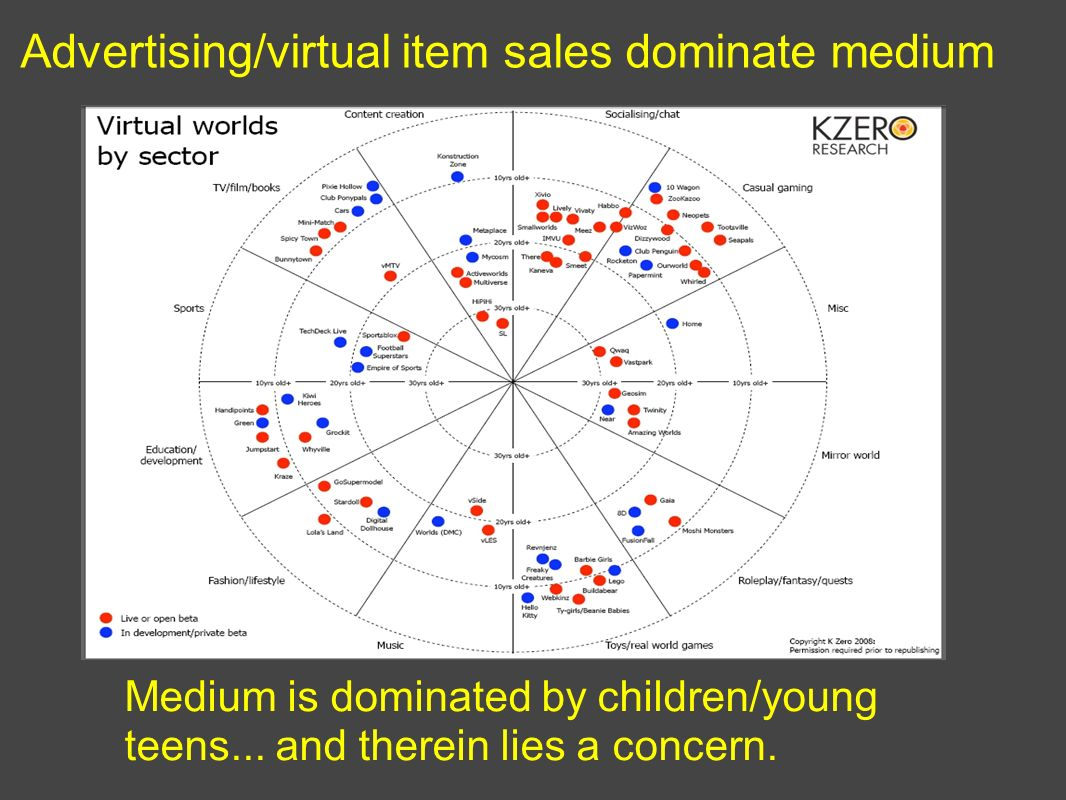 Advertising/virtual item sales dominate medium Medium is dominated by children/young teens...