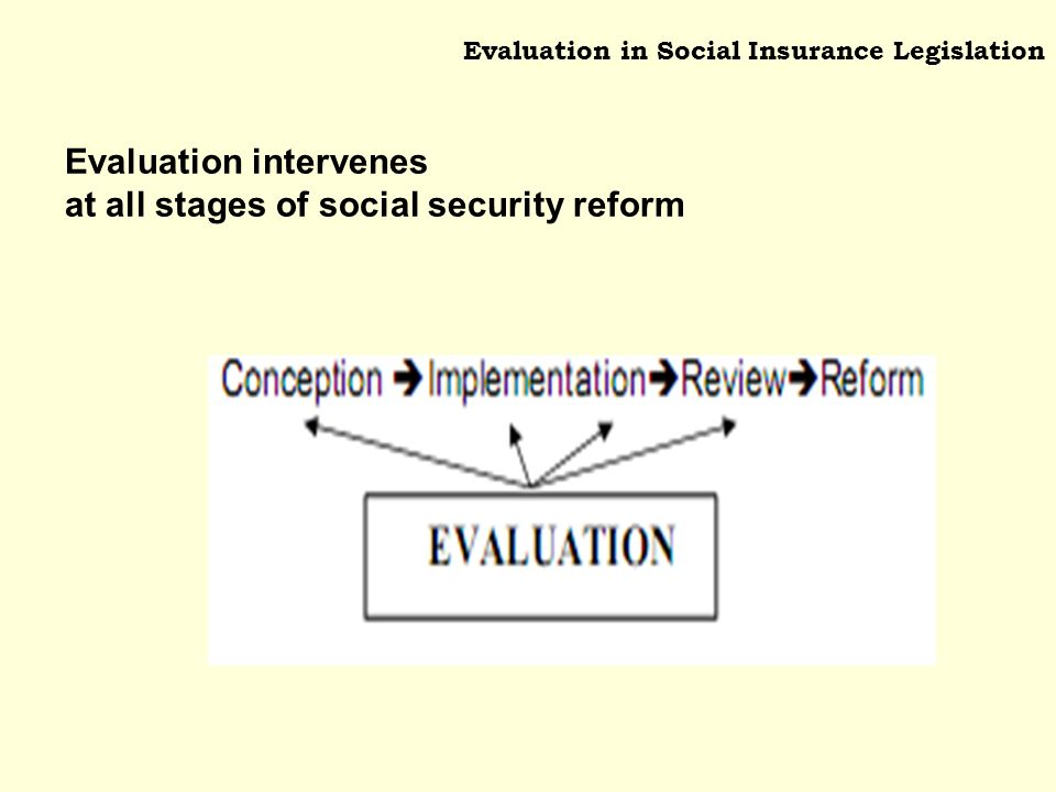 Evaluation in Social Insurance Legislation Evaluation intervenes at all stages of social security reform