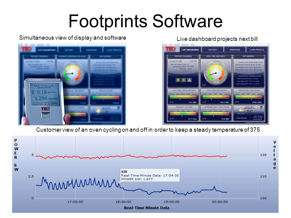 Footprints Software Customer view of an oven cycling on and off in order to keep a steady temperature of 375 Simultaneous view of display and software Live dashboard projects next bill
