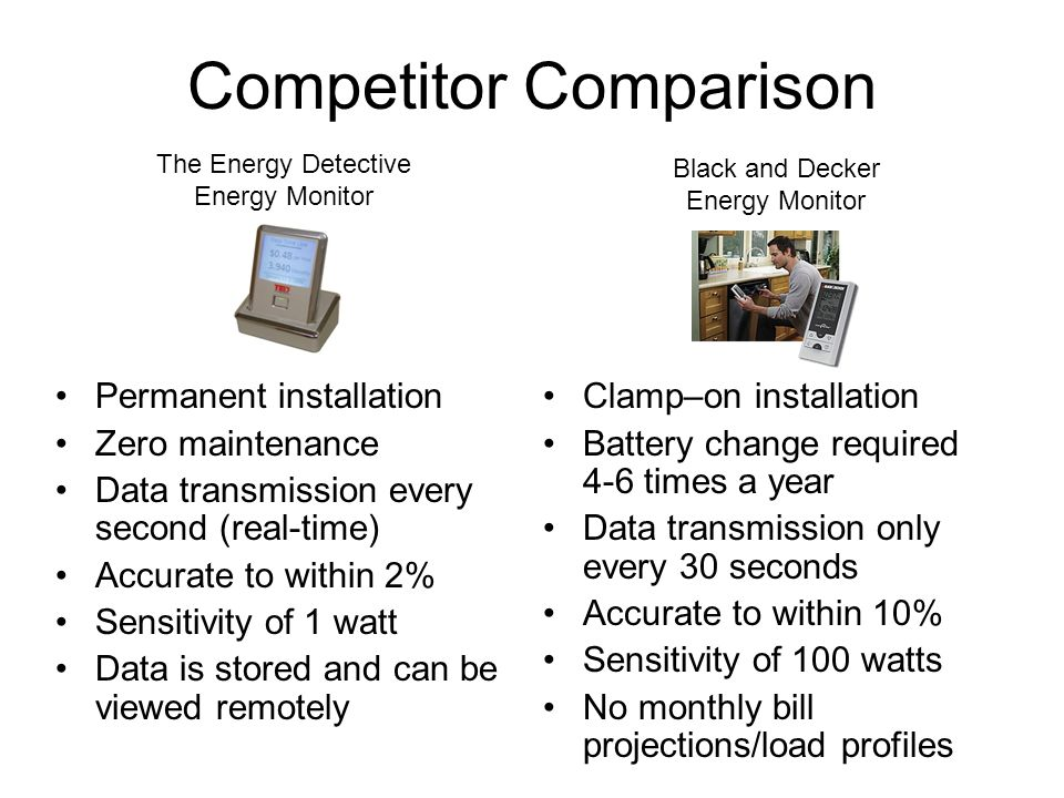 Competitor Comparison Permanent installation Zero maintenance Data transmission every second (real-time) Accurate to within 2% Sensitivity of 1 watt Data is stored and can be viewed remotely Clamp–on installation Battery change required 4-6 times a year Data transmission only every 30 seconds Accurate to within 10% Sensitivity of 100 watts No monthly bill projections/load profiles Black and Decker Energy Monitor The Energy Detective Energy Monitor