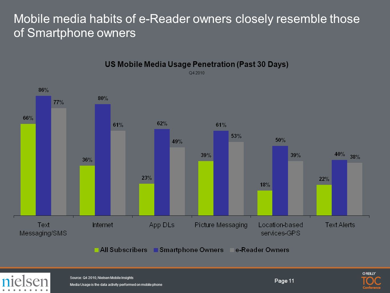 Page 11 US Mobile Media Usage Penetration (Past 30 Days) Q Mobile media habits of e-Reader owners closely resemble those of Smartphone owners Source: Q4 2010, Nielsen Mobile Insights Media Usage is the data activity performed on mobile phone