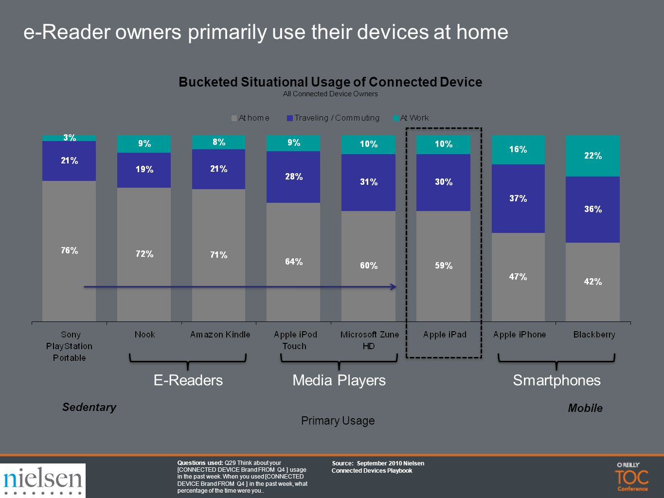 Bucketed Situational Usage of Connected Device All Connected Device Owners E-ReadersMedia PlayersSmartphones Sedentary Mobile Primary Usage Source: September 2010 Nielsen Connected Devices Playbook Questions used: Q29 Think about your [CONNECTED DEVICE Brand FROM Q4 ] usage in the past week.