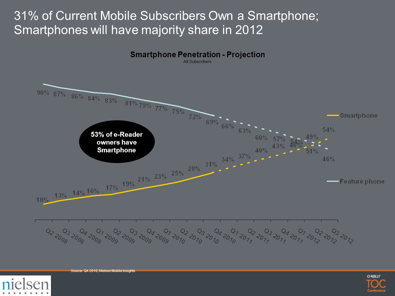 Smartphone Penetration - Projection All Subscribers 31% of Current Mobile Subscribers Own a Smartphone; Smartphones will have majority share in 2012 Source: Q4 2010, Nielsen Mobile Insights 53% of e-Reader owners have Smartphone